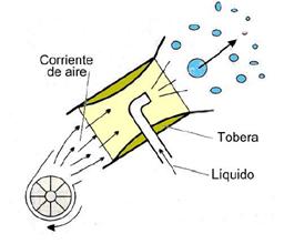 Pulverización neumática