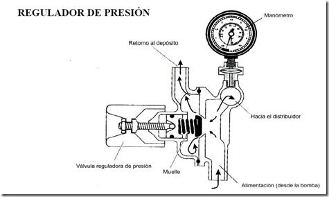 Regulador de presión