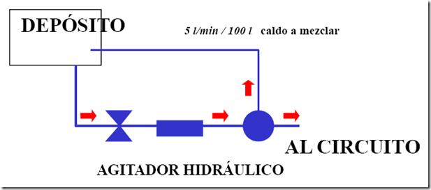Agitador hidráulico