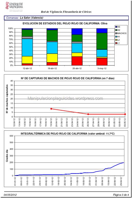 Manipulacionplaguicidas.wordpress.com